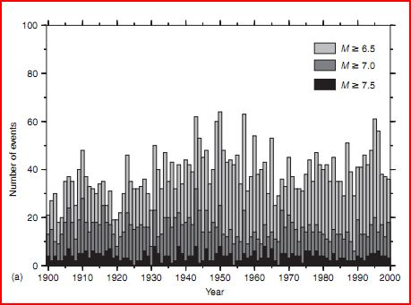 Graph of earthquakes 1900-2000